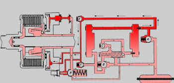 Движение назад и торможение двигателем (4WD)